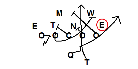 Power O Spread Offense Invert