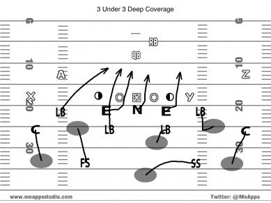 3 Under 3 Deep Coverage