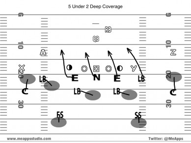 5 Under 2 Deep Coverage