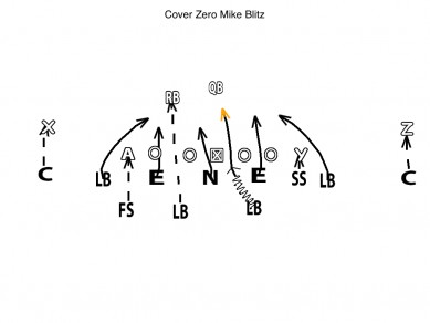 Diagram Cover Zero Mike Blitz