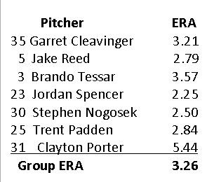 Bullpen ERA's for most active