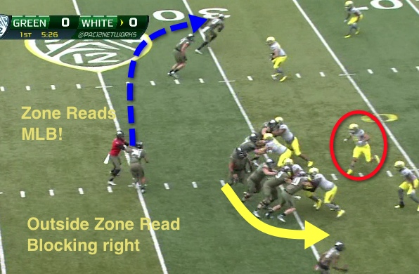 Outside Zone Read blocking one way and a Naked Sweep the other?