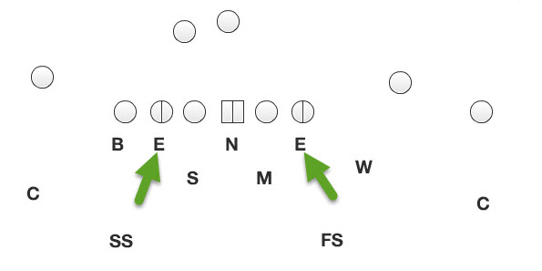 """Note how the DEs line up head-on, or a """"5"""" technique in a typical 3-4 defensive alignment."""